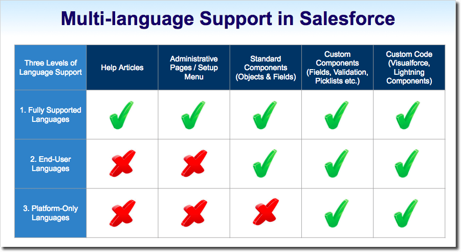 Multi Language Support in Salesforce