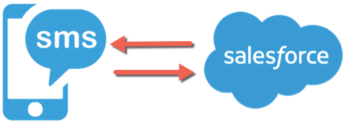 Sending & Receiving SMS in Salesforce