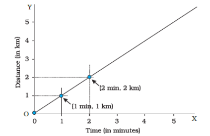 Marking the values for time and distance