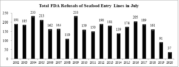 For Third Straight Month, FDA Sets Record Low for Refusals of Imported Seafood