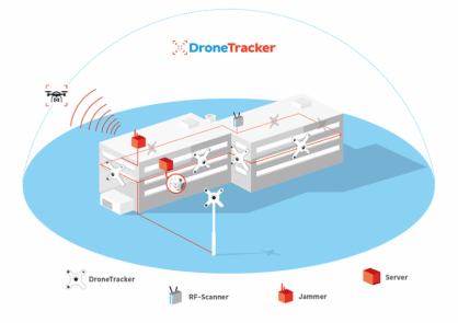 DroneTracker Now Features an Integrated Jammer 1