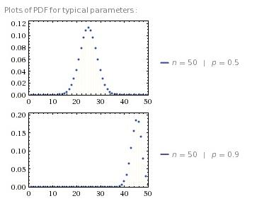difference  binomial  normal distribution