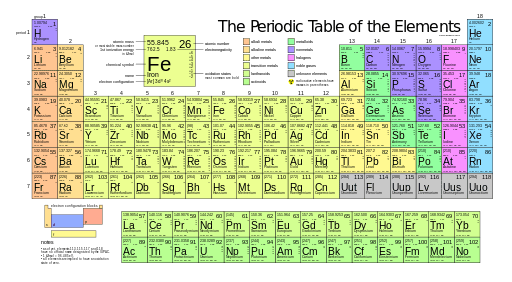 Mendeleev periodic table periodic diagrams science difference between mendeleev and modern periodic table urtaz Image collections