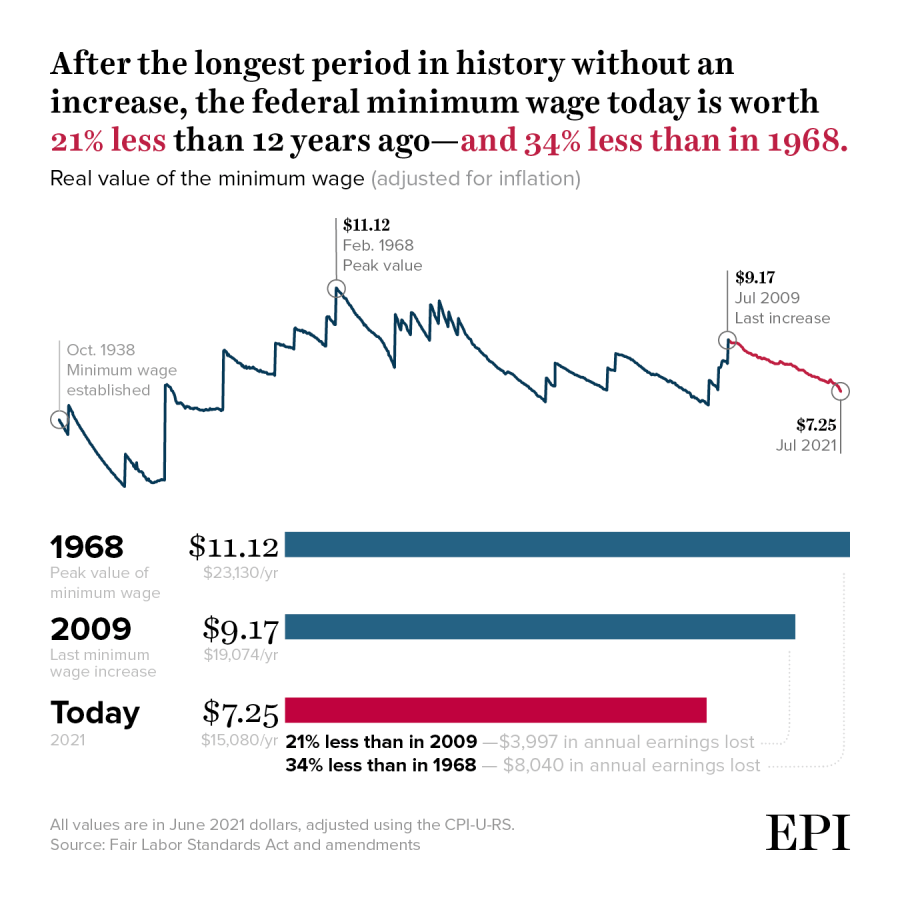 After the longest period in history without an increase, the federal minimum wage today is worth 21% less than 12 years ago—and 34% less than in 1968.