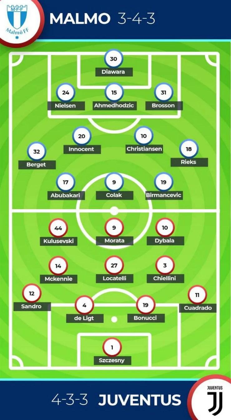 Malmo FF vs Juventus Forecast Forecast