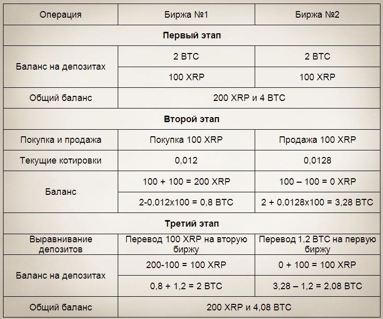 je li bolje trgovati pomoću bitcoina ili ethereuma trgovanje bitcoinima rsi