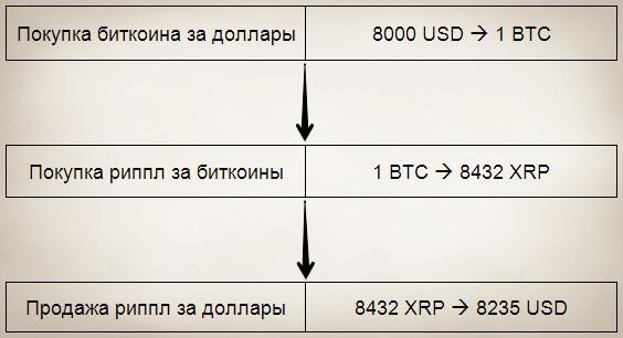 trgovački botovi za kripto što je brži profit bitcoin ili eterij