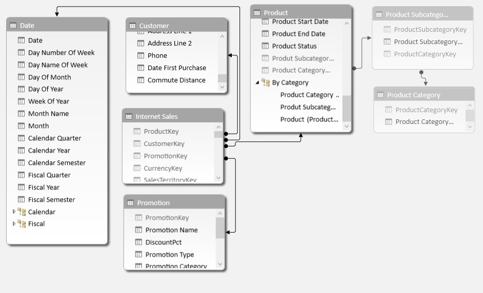 Applied Basket Analysis in Power Pivot using DAX | Gerhard Brueckl
