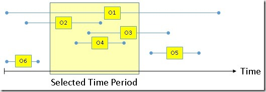 Events-In-Progress for Time Periods in DAX | Gerhard Brueckl on BI
