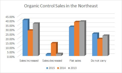 organic control sales in the Northeast