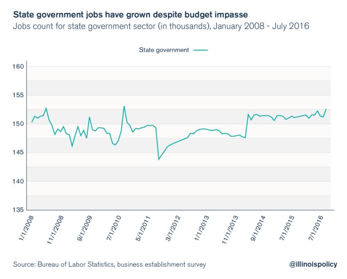 illinois jobs and unemployment