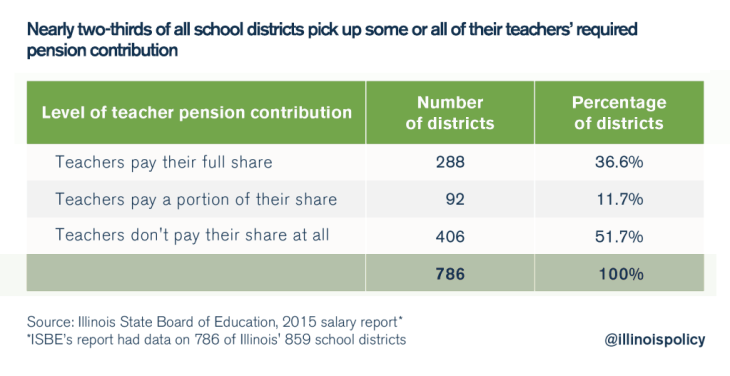 illinois teacher pension pickups