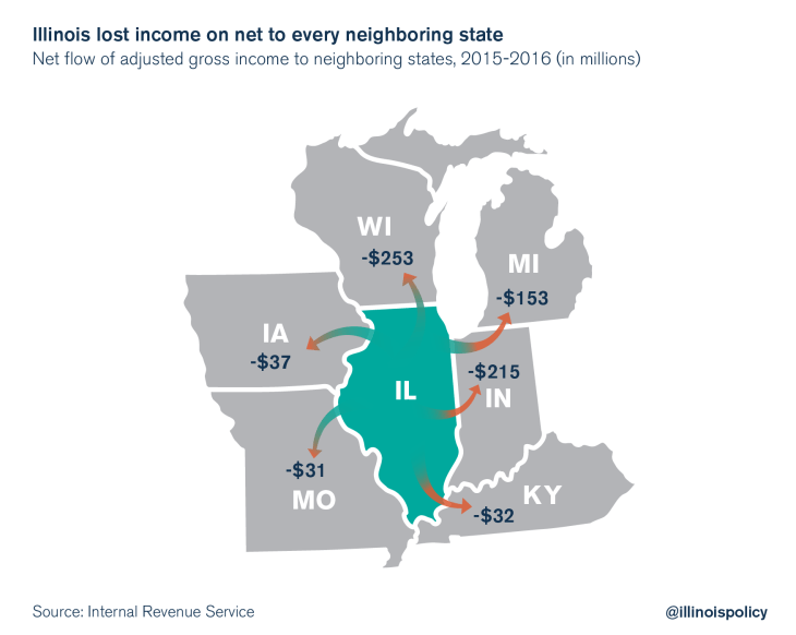 Illinois lost income on net to every neighboring state