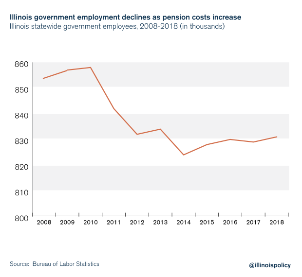 Illinois government employment declines as pension costs increase