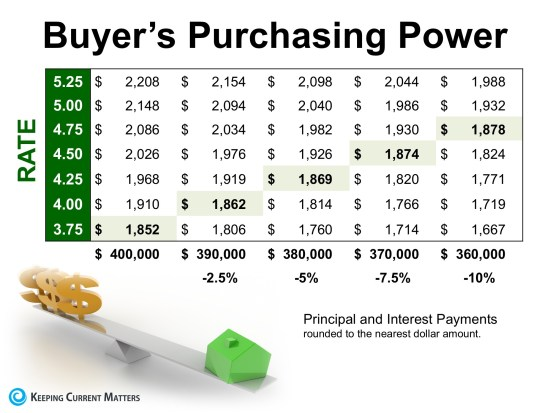 Low Interest Rates Have a High Impact on Your Purchasing Power | Keeping Current Matters