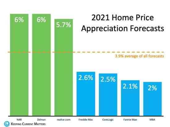 What Does 2021 Have in Store for Home Values? | Keeping Current Matters