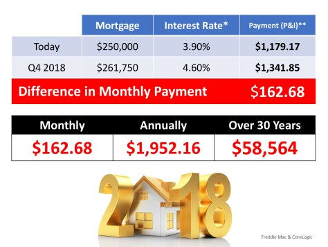 What is the Cost of Waiting Until Next Year to Buy? | MyKCM