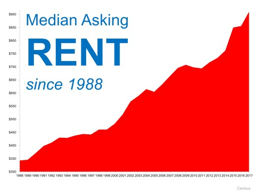 Is Now a Good Time to Rent?   MyKCM
