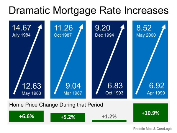 Mortgage Rates on FIRE! Home Prices Up in Smoke? | MyKCM