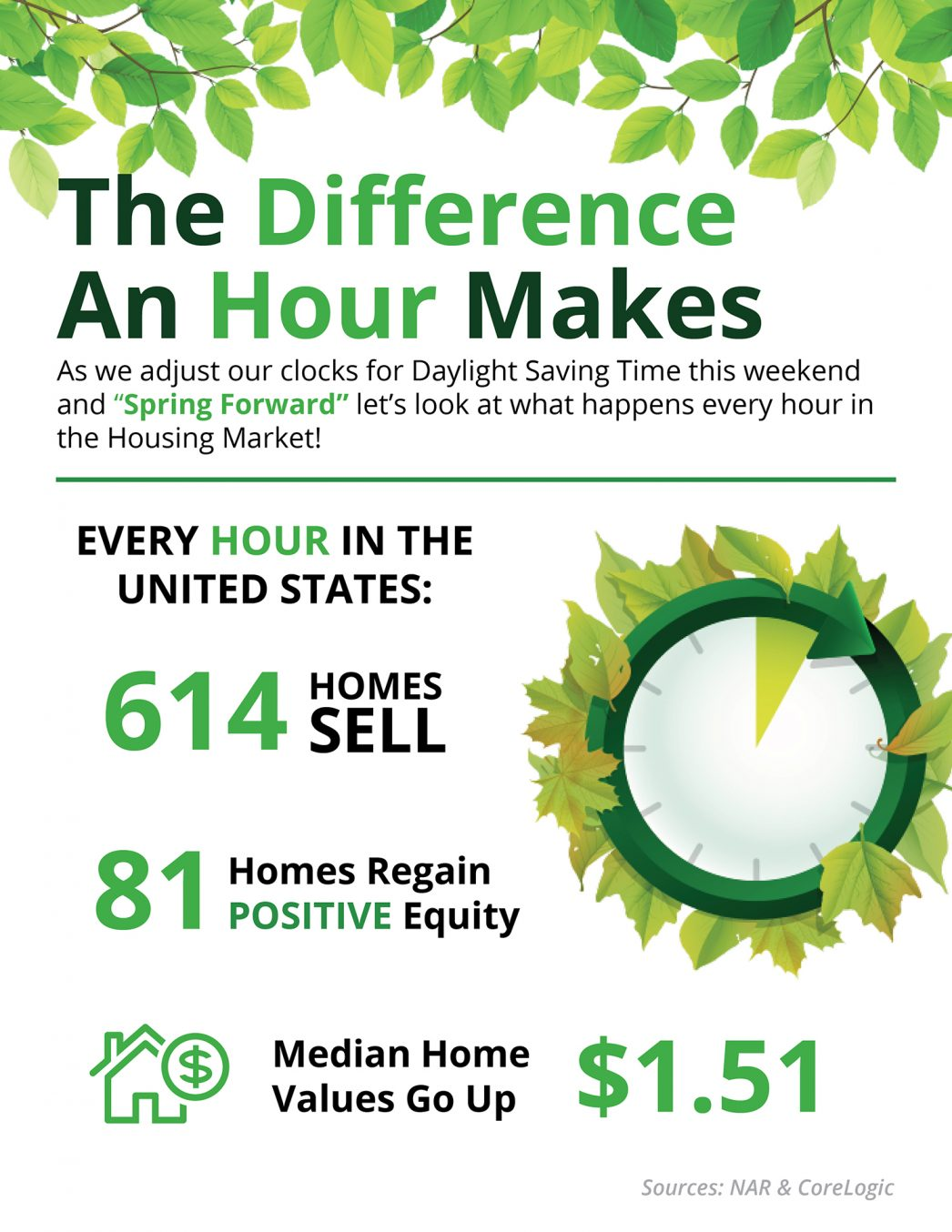 The Difference an Hour Will Make This Spring [INFOGRAPHIC] | MyKCM