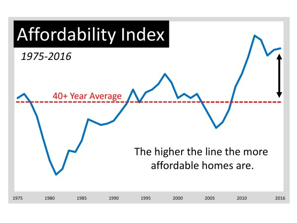 Moving up Is MORE Affordable Now Than Almost Any Other Time in 40 Years   MyKCM