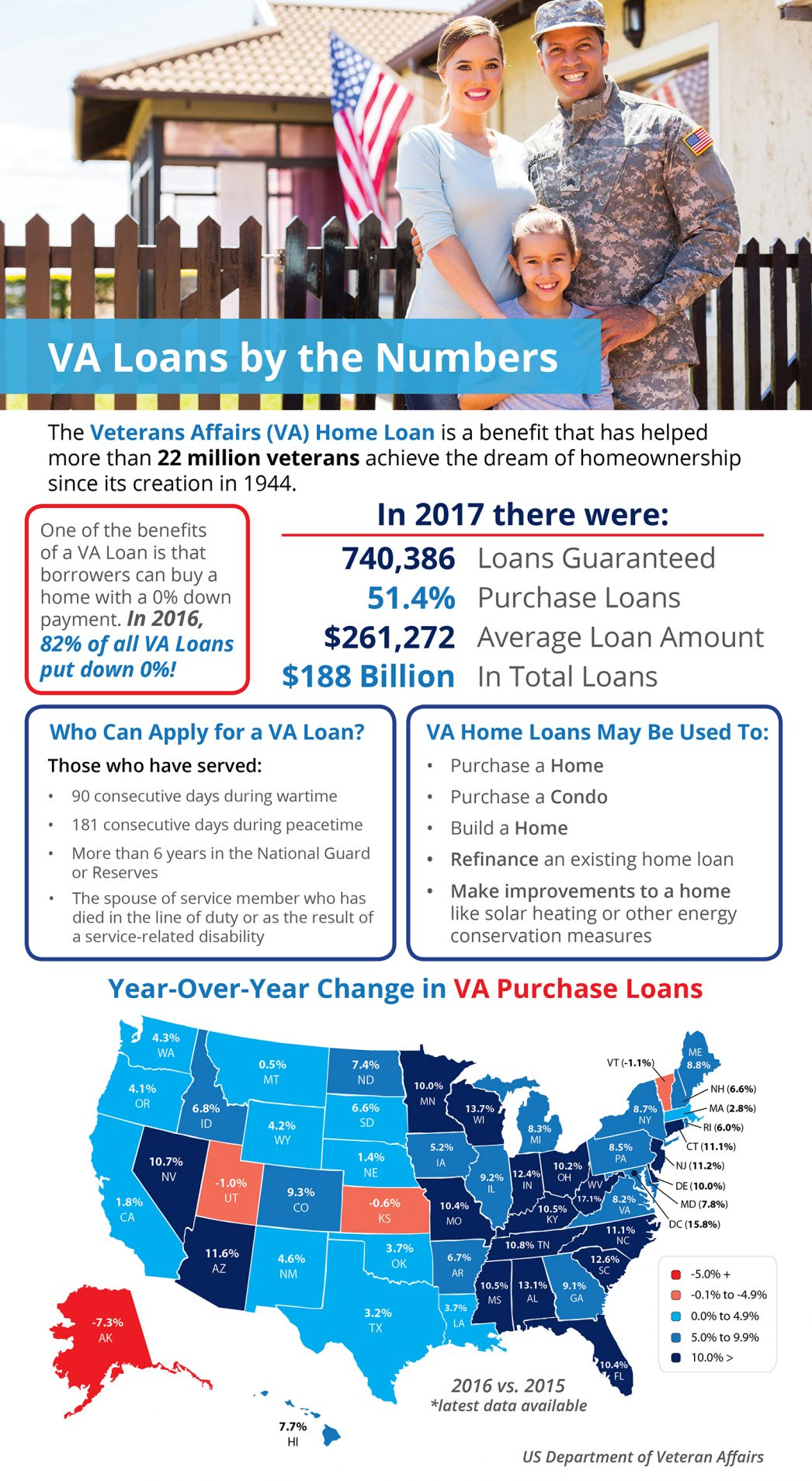VA Loans by the Numbers [INFOGRAPHIC]   MyKCM