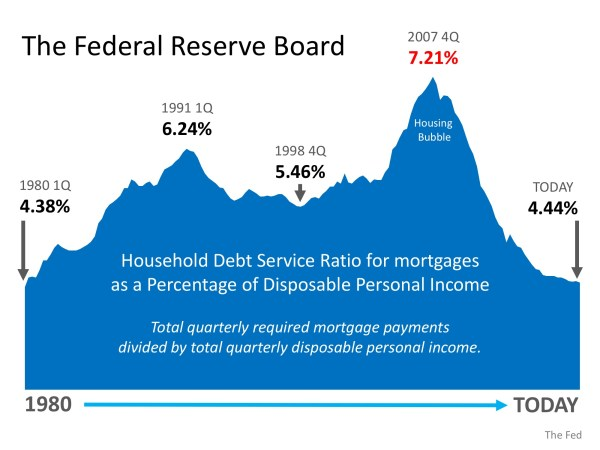 Is Family Mortgage Debt Out of Control?   MyKCM