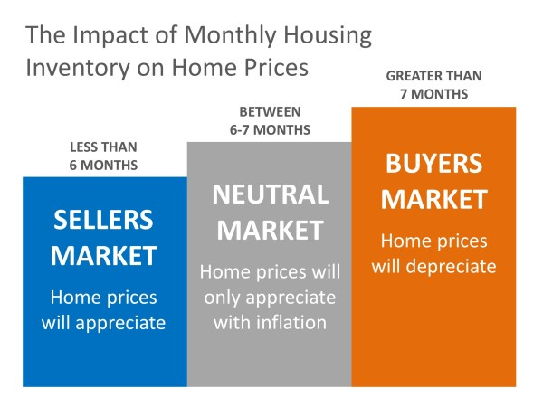 Why Home Prices Are Increasing | MyKCM