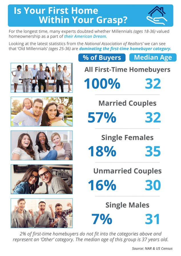 Is Your First Home Within Your Grasp Now? [INFOGRAPHIC] | MyKCM