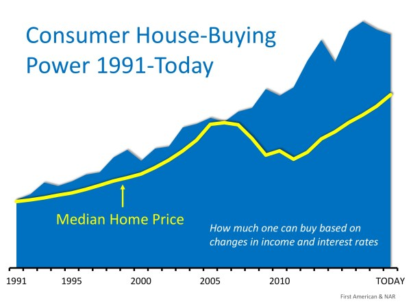 House-Buying Power at Near-Historic Levels | MyKCM
