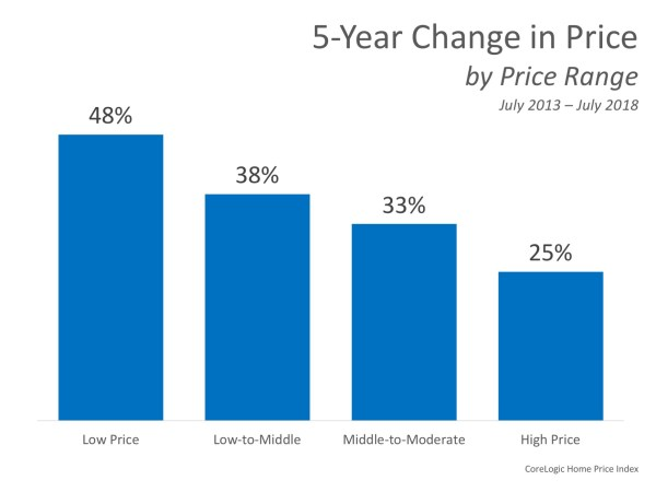 Home Prices: The Difference 5 Years Makes | MyKCM