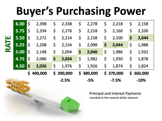 Excited About Buying A Home This Year? Here's What to Watch | MyKCM