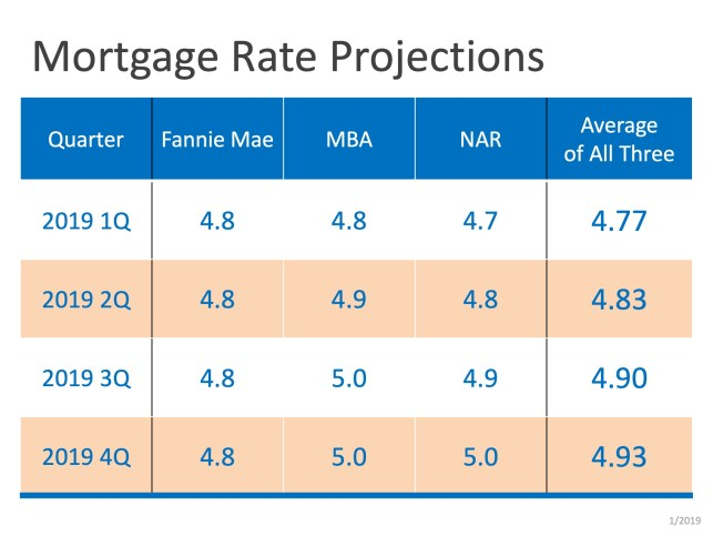 Is the Recent Dip in Interest Rates Here to Stay?   MyKCM