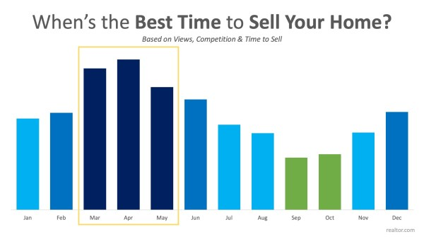 Data Says April is the Best Month to List Your Home for Sale | MyKCM