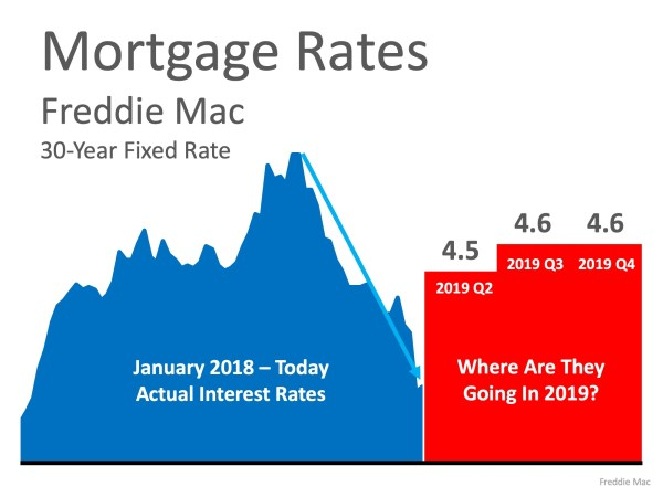Are Low Interest Rates Here to Stay?   MyKCM