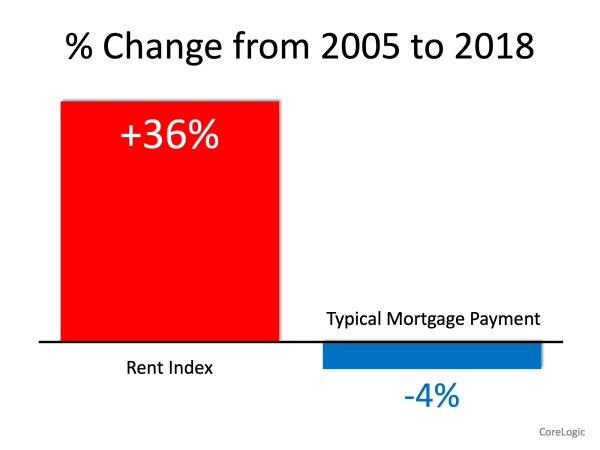 Renters Paying Substantially More While Owning Costs Less | MyKCM