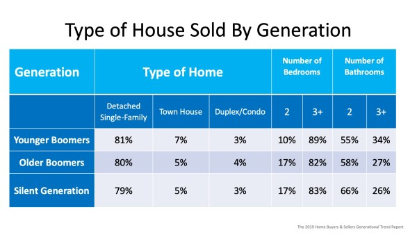 Are Older Generations Really Not Selling their Homes?   MyKCM