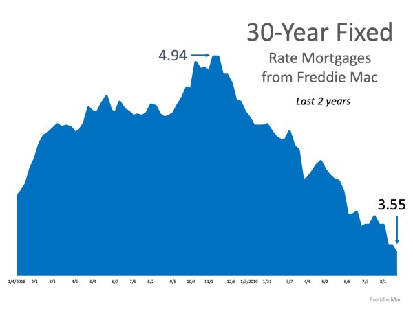 What's the Latest on Interest Rates?   MyKCM