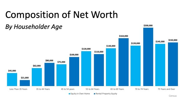 Homeownership is the Top Contributor to Your Net Worth | MyKCM