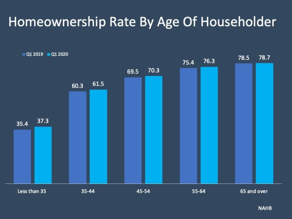 U.S. Homeownership Rate Rises to Highest Point in 8 Years | MyKCM