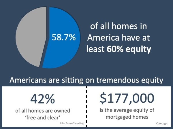 Why Home Equity is a Bright Spark in the Housing Market   MyKCM