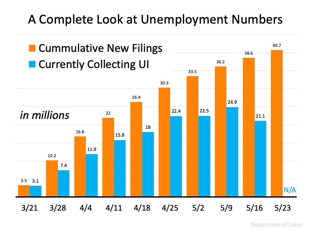 Three Things to Understand About Unemployment Statistics | MyKCM