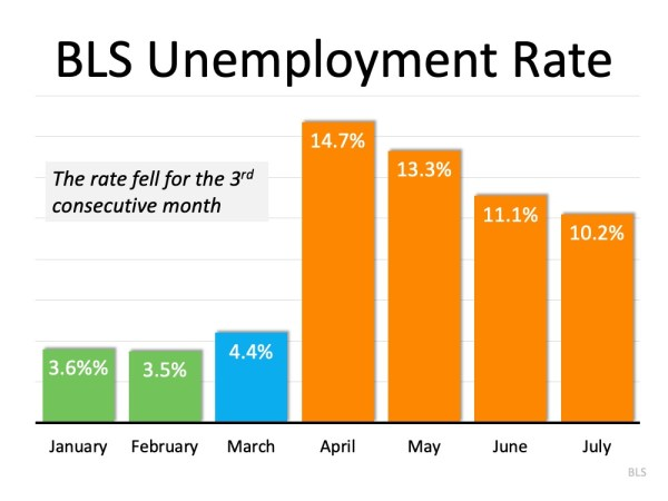 The Latest Unemployment Report: Slow and Steady Improvement | MyKCM
