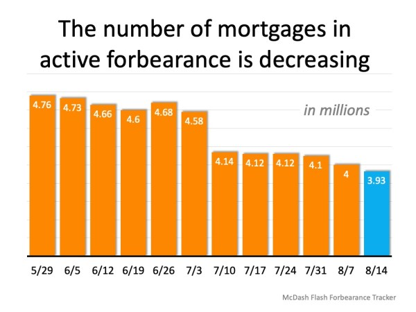 Forbearance Numbers Are Lower than Expected | MyKCM