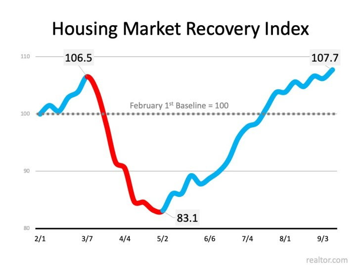The Surging Real Estate Market Continues to Climb | MyKCM