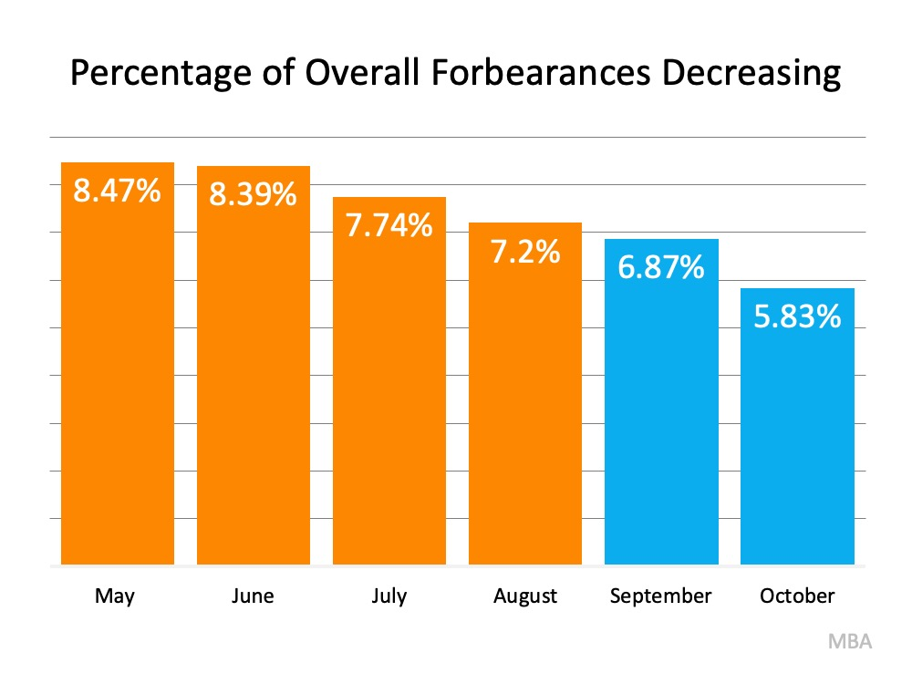 Why the 2021 Forecast Doesn't Call for a Foreclosure Crisis   MyKCM