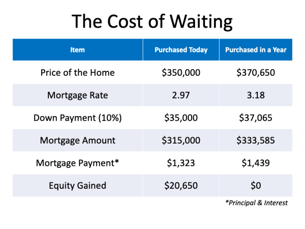 How Smart Is It to Buy a Home Today?   MyKCM