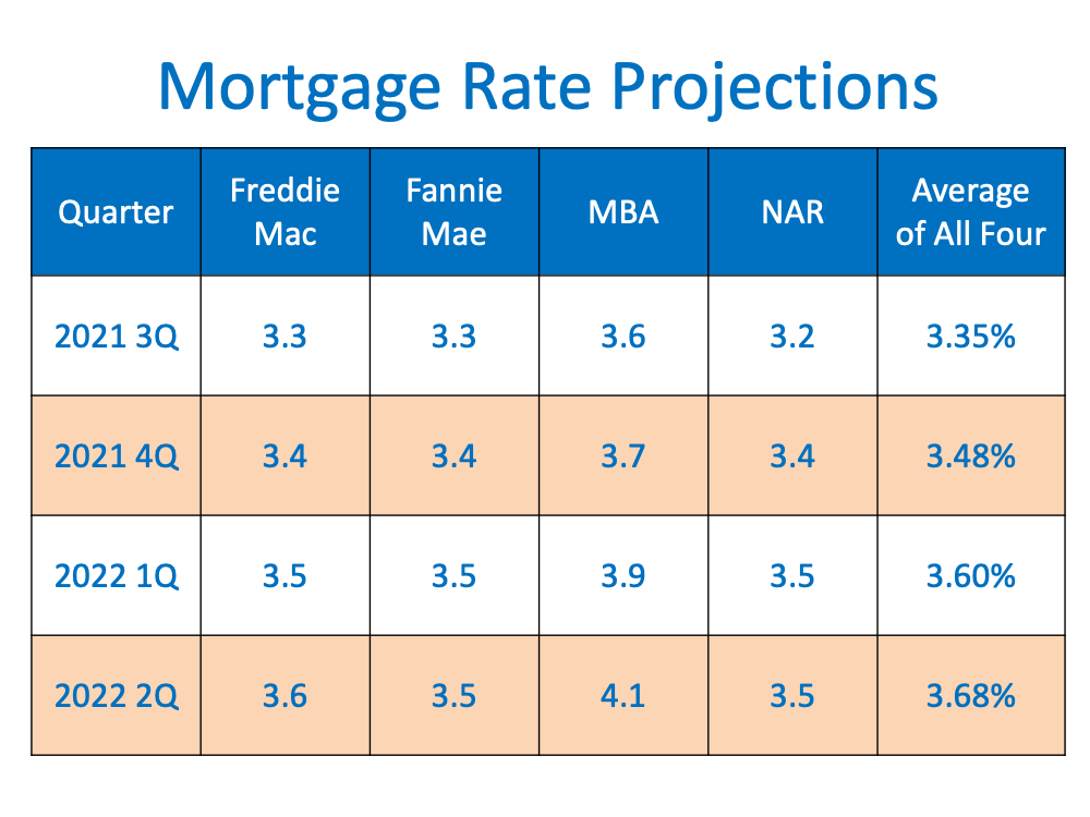 Are Interest Rates Expected to Rise Over the Next Year? | MyKCM