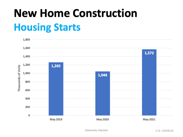 Home Builders Ramp Up Construction Based on Demand | MyKCM