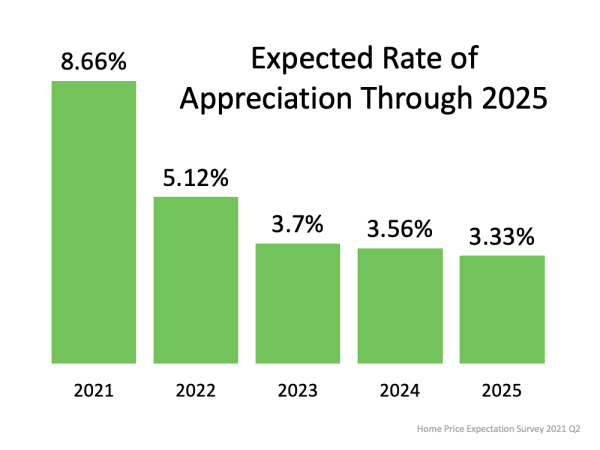 A Look at Home Price Appreciation Through 2025   MyKCM